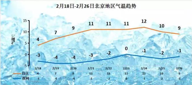 """本周最高温超10℃ 元宵节""""拨云见月""""可期"""